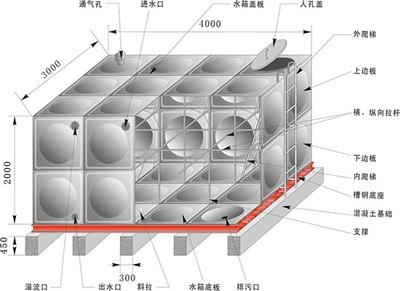 不锈钢水箱解析图