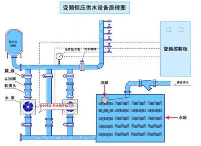 水箱式变频恒压供水图
